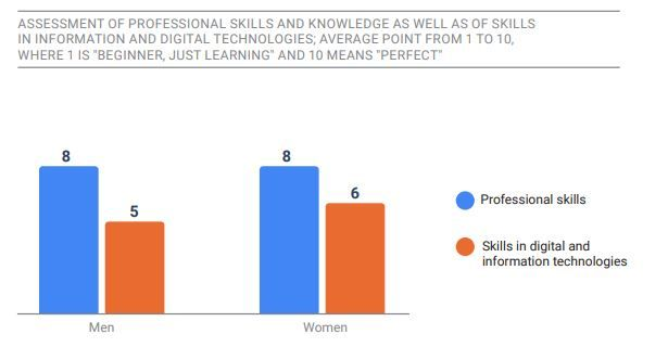 Assessment of Professional Skills and Skills in Digital